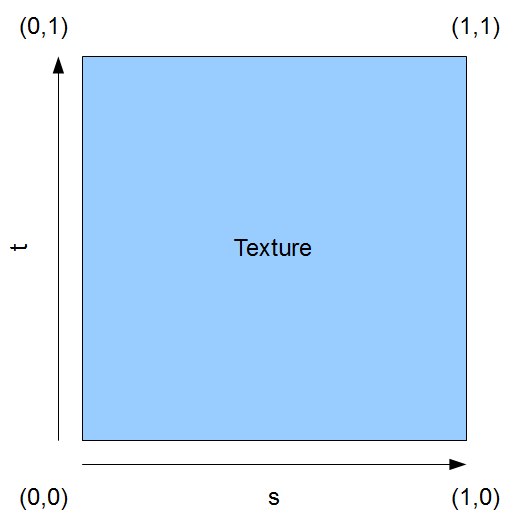 OpenGL's texture coordinate system.