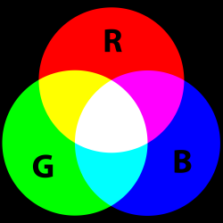 Additive Color. Source: http://commons.wikimedia.org/wiki/File:AdditiveColor.svg